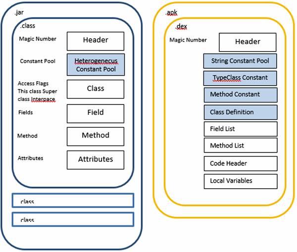 Định dạng tập tin DEX | Nghiên cứu